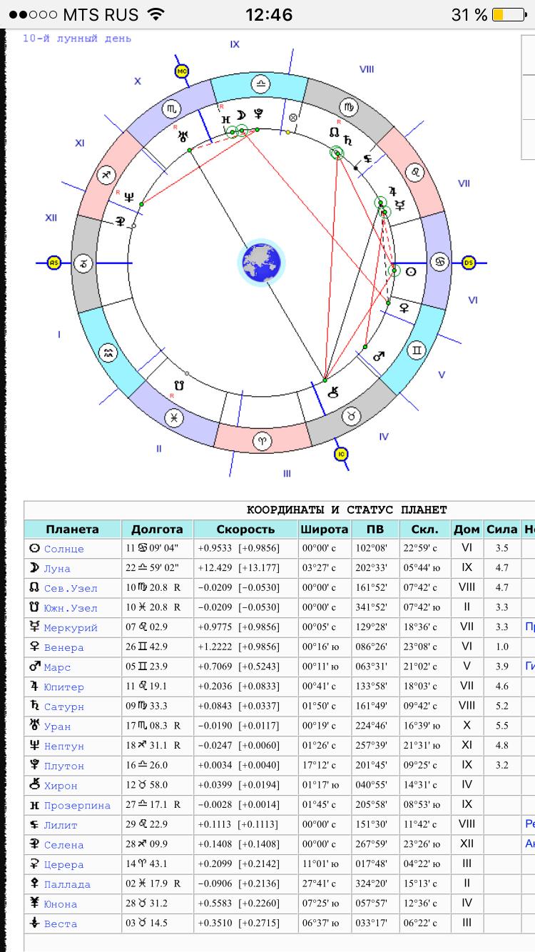 Астрология - это серьезно